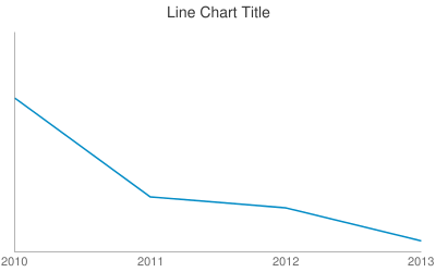 Line Chart Title