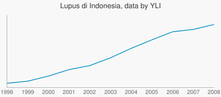 Lupus di Indonesia, data by YLI