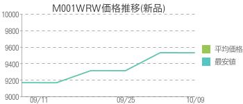 M001WRW価格推移(新品)