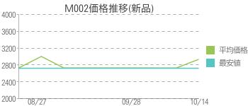 M002価格推移(新品)