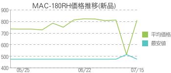 MAC-180RH価格推移(新品)