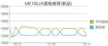 ME100JX価格推移(新品)