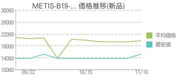 METIS-B19-... 価格推移(新品)
