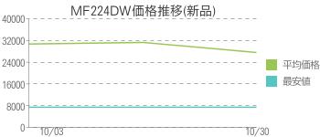 MF224DW価格推移(新品)