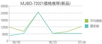 MJBD-72021価格推移(新品)
