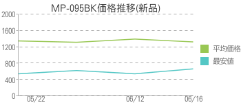 MP-095BK価格推移(新品)