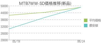 MTB7WW-SD価格推移(新品)
