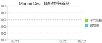 Marine Div... 価格推移(新品)