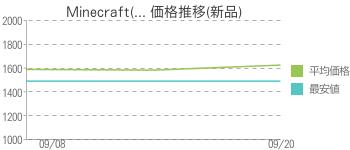 Minecraft(... 価格推移(新品)