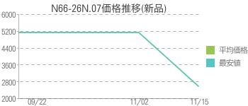 N66-26N.07価格推移(新品)