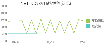NET-KD9SV価格推移(新品)