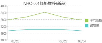 NHC-001価格推移(新品)