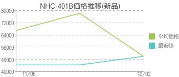 NHC-401B価格推移(新品)