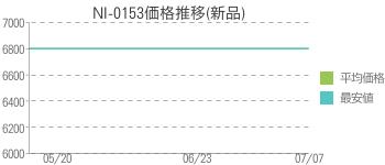 NI-0153価格推移(新品)