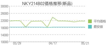 NKY214B02価格推移(新品)