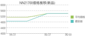 NN21700価格推移(新品)