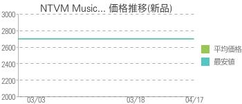 NTVM Music... 価格推移(新品)