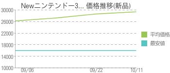 Newニンテンドー3... 価格推移(新品)