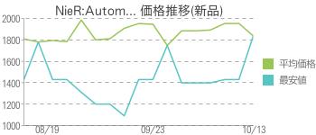 NieR:Autom... 価格推移(新品)