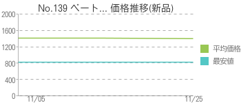 No.139 ベート... 価格推移(新品)