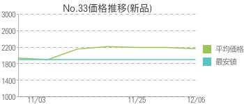 No.33価格推移(新品)