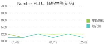 Number PLU... 価格推移(新品)