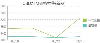 OBD2-IM価格推移(新品)