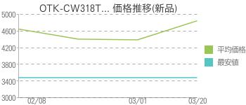 OTK-CW318T... 価格推移(新品)