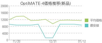 OptiMATE-4価格推移(新品)