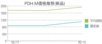 PDH-M価格推移(新品)