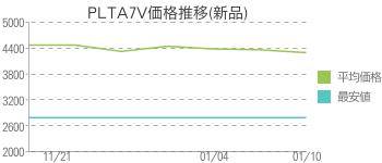 PLTA7V価格推移(新品)