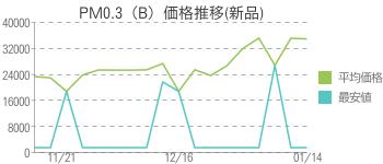 PM0.3(B)価格推移(新品)