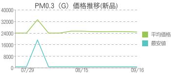 PM0.3(G)価格推移(新品)