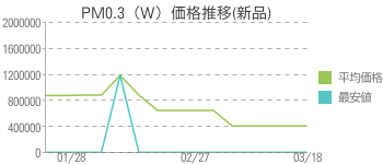 PM0.3(W)価格推移(新品)