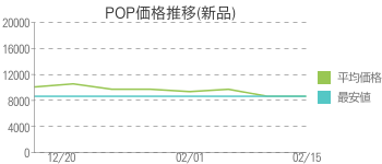 POP価格推移(新品)
