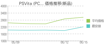 PSVita (PC... 価格推移(新品)