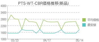 PTS-WT-CBR価格推移(新品)