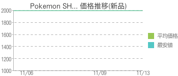Pokemon SH... 価格推移(新品)