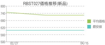 RBST027価格推移(新品)
