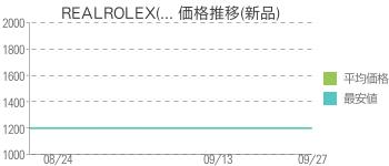 REALROLEX(... 価格推移(新品)