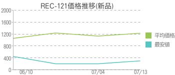 REC-121価格推移(新品)