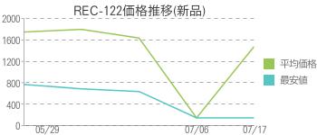 REC-122価格推移(新品)