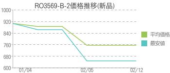 RO3569-B-2価格推移(新品)