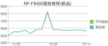 RP-FB400価格推移(新品)