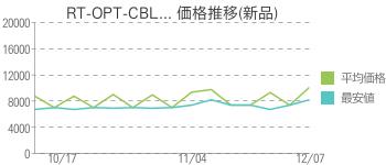RT-OPT-CBL... 価格推移(新品)