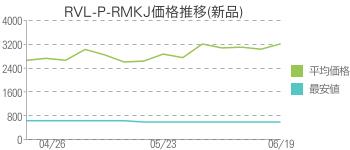 RVL-P-RMKJ価格推移(新品)
