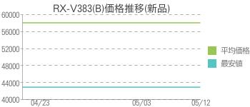 RX-V383(B)価格推移(新品)