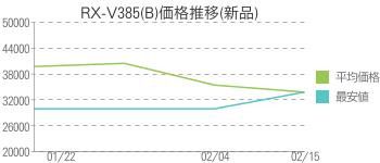 RX-V385(B)価格推移(新品)