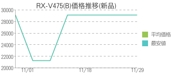 RX-V475(B)価格推移(新品)