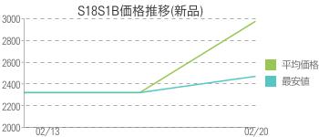 S18S1B価格推移(新品)